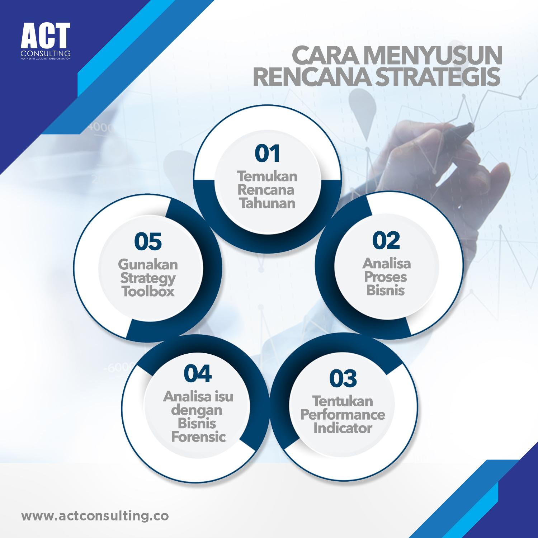 cara menyusun rencana strategis