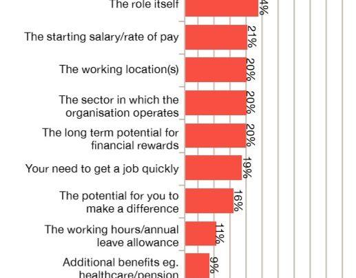 hal yang dicari millenial dalam bekerja, act consulting