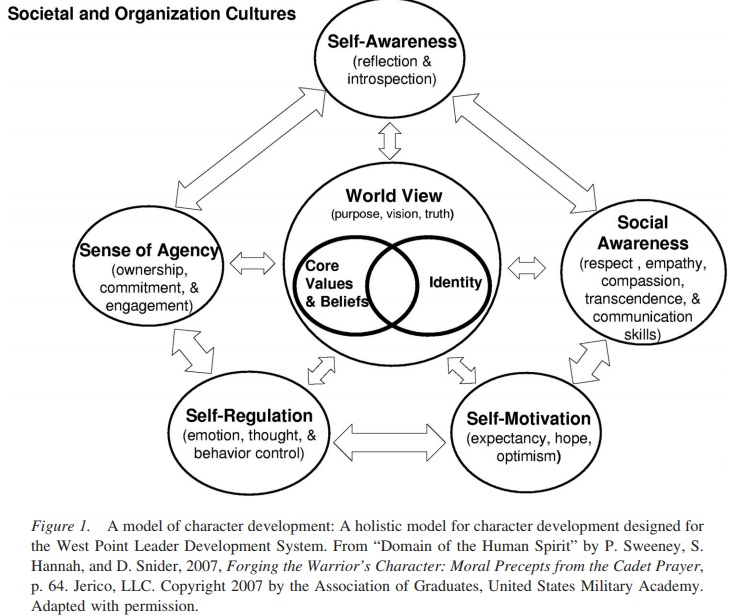 model of character development, act consulting, model pengembangan karakter