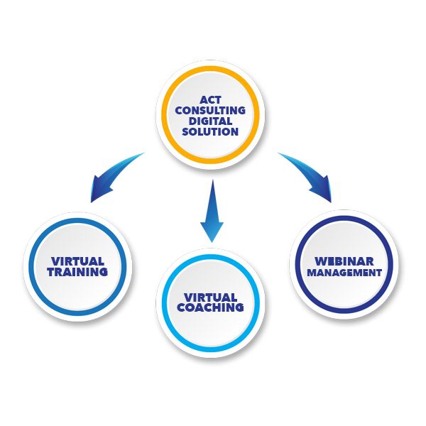 digital transformation program, digital learning solutions, act consulting