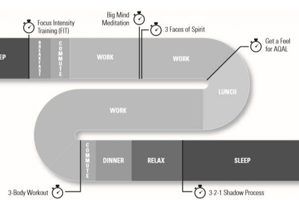 metode integral life practice yang meniru jadwal shalat