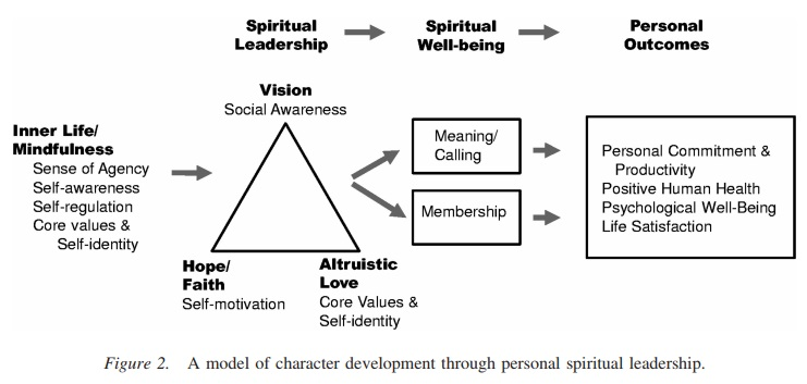 model of character development through spiritual leadership, act consulting, prof louis w fry