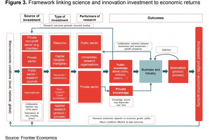 roi science innovation framework, act consulting, frontier economics